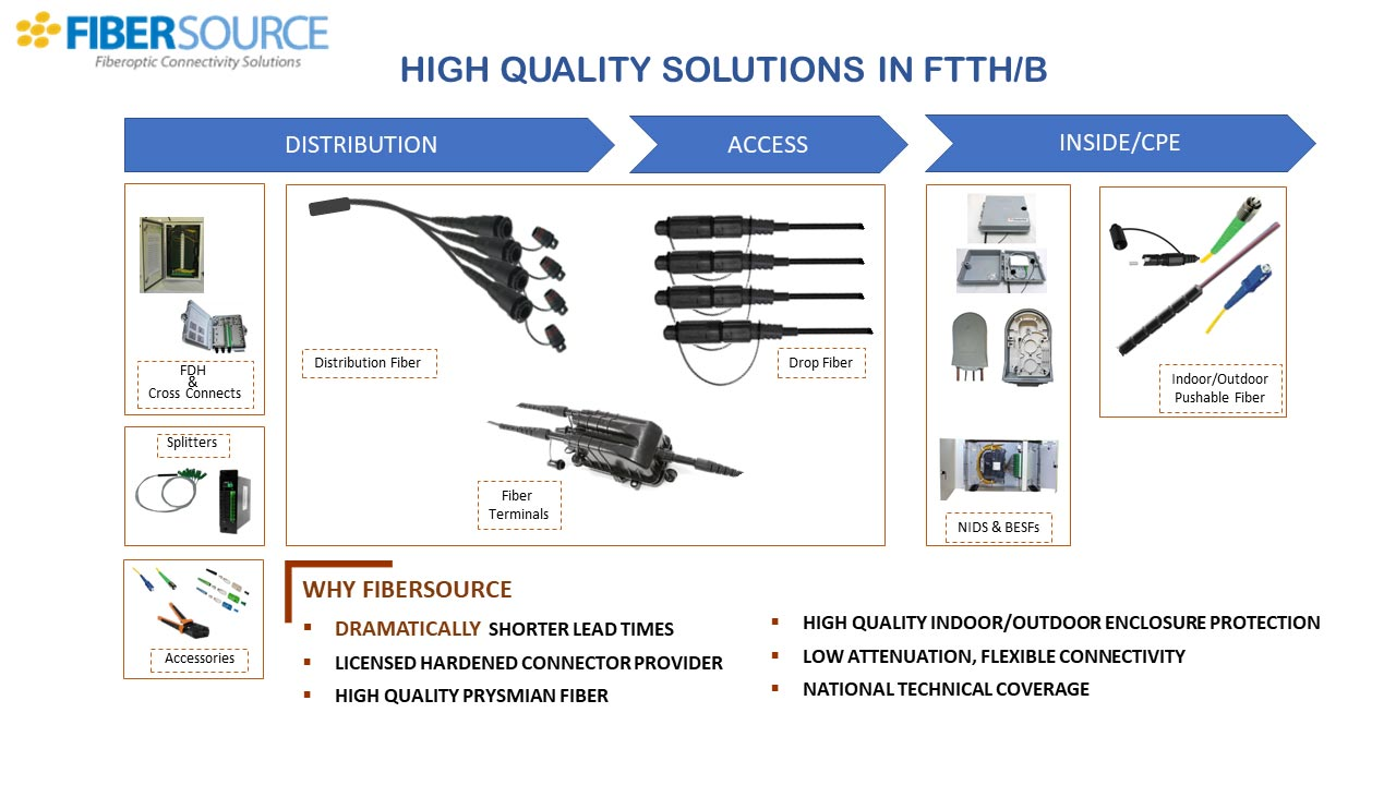 High quality solutions in FTTH/B